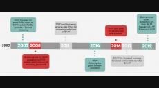 The Evolution of Netflix